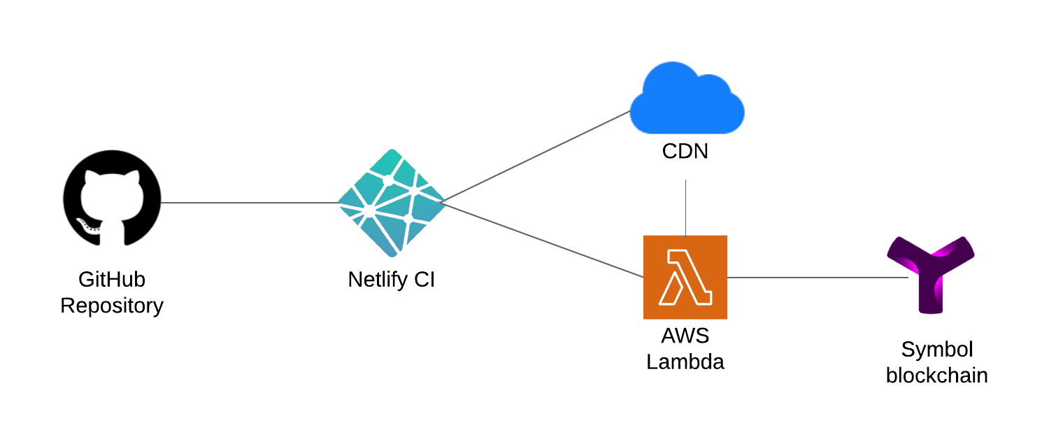 Creating a serverless blockchain app with Symbol and Netlify Functions